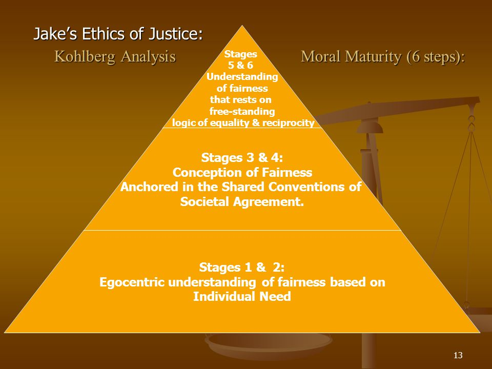 Kohlberg Analysis Moral Maturity (6 steps):