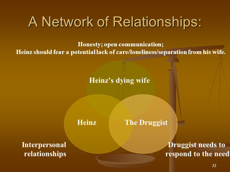 A Network of Relationships: