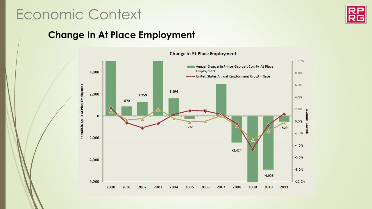 Change In At Place Employment