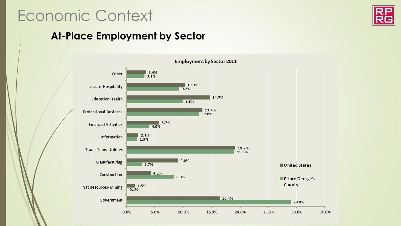At-Place Employment by Sector