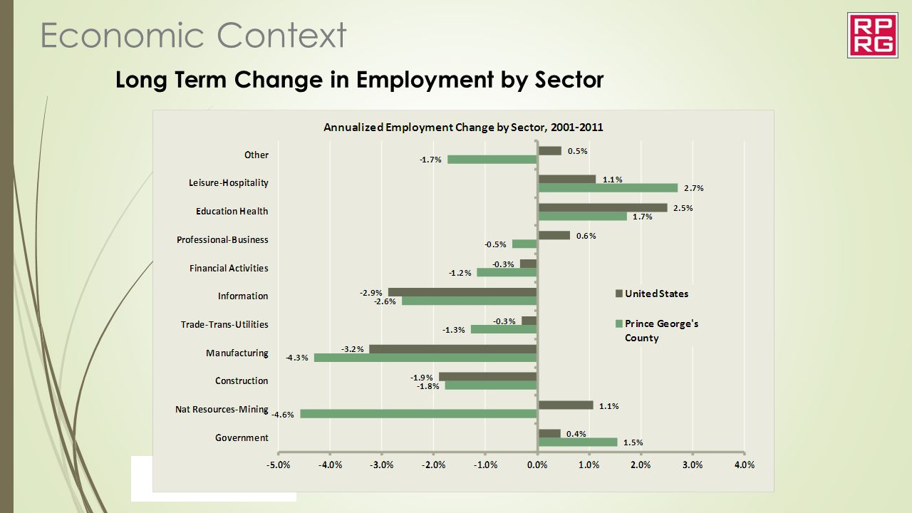 Long Term Change in Employment by Sector