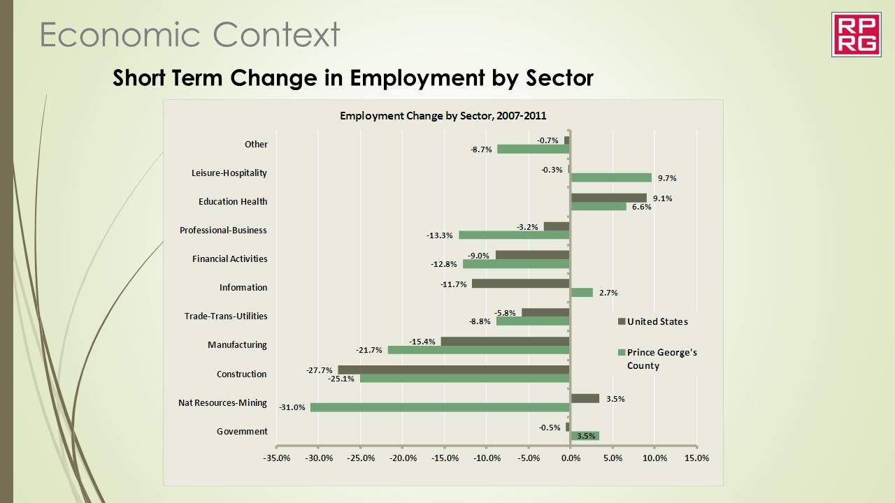 Short Term Change in Employment by Sector