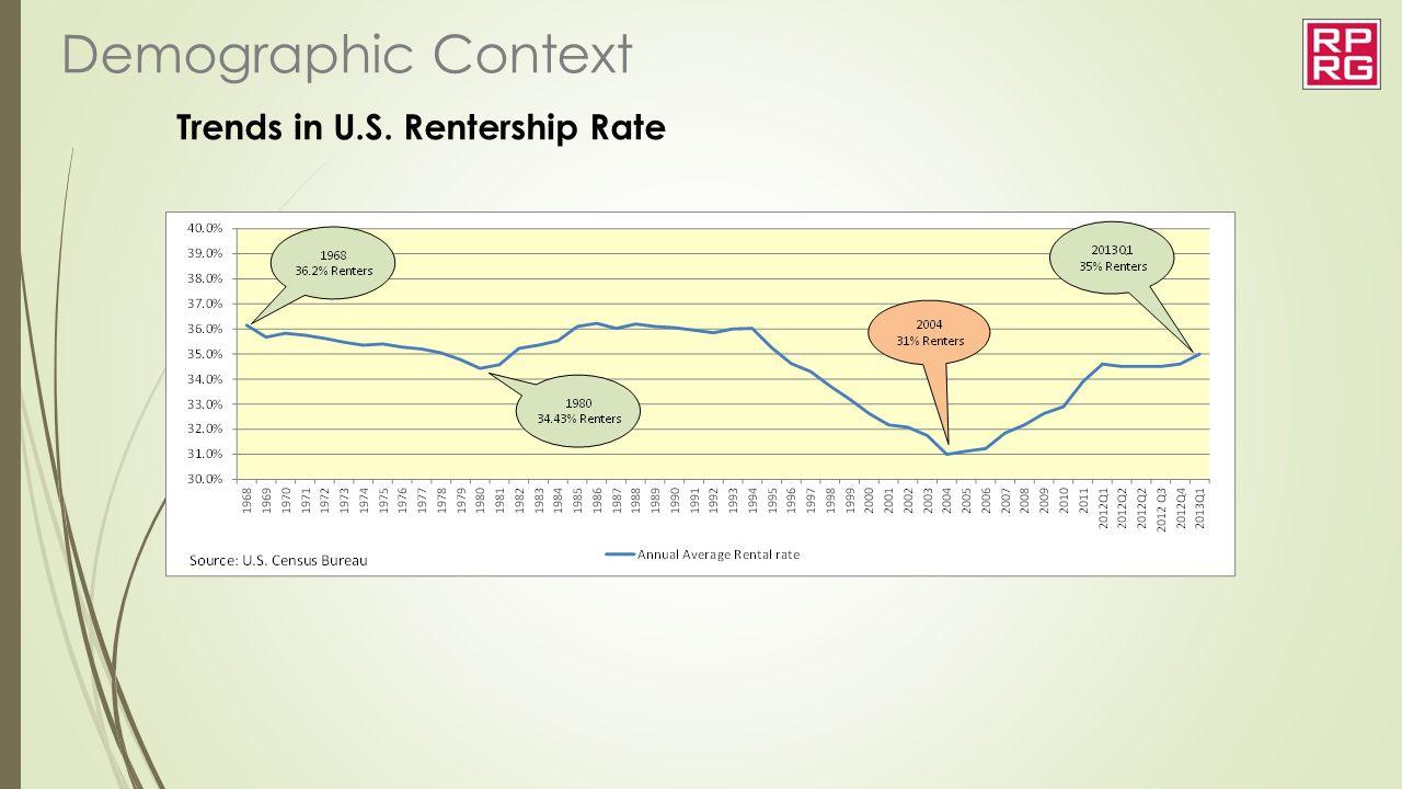 Trends in U.S. Rentership Rate