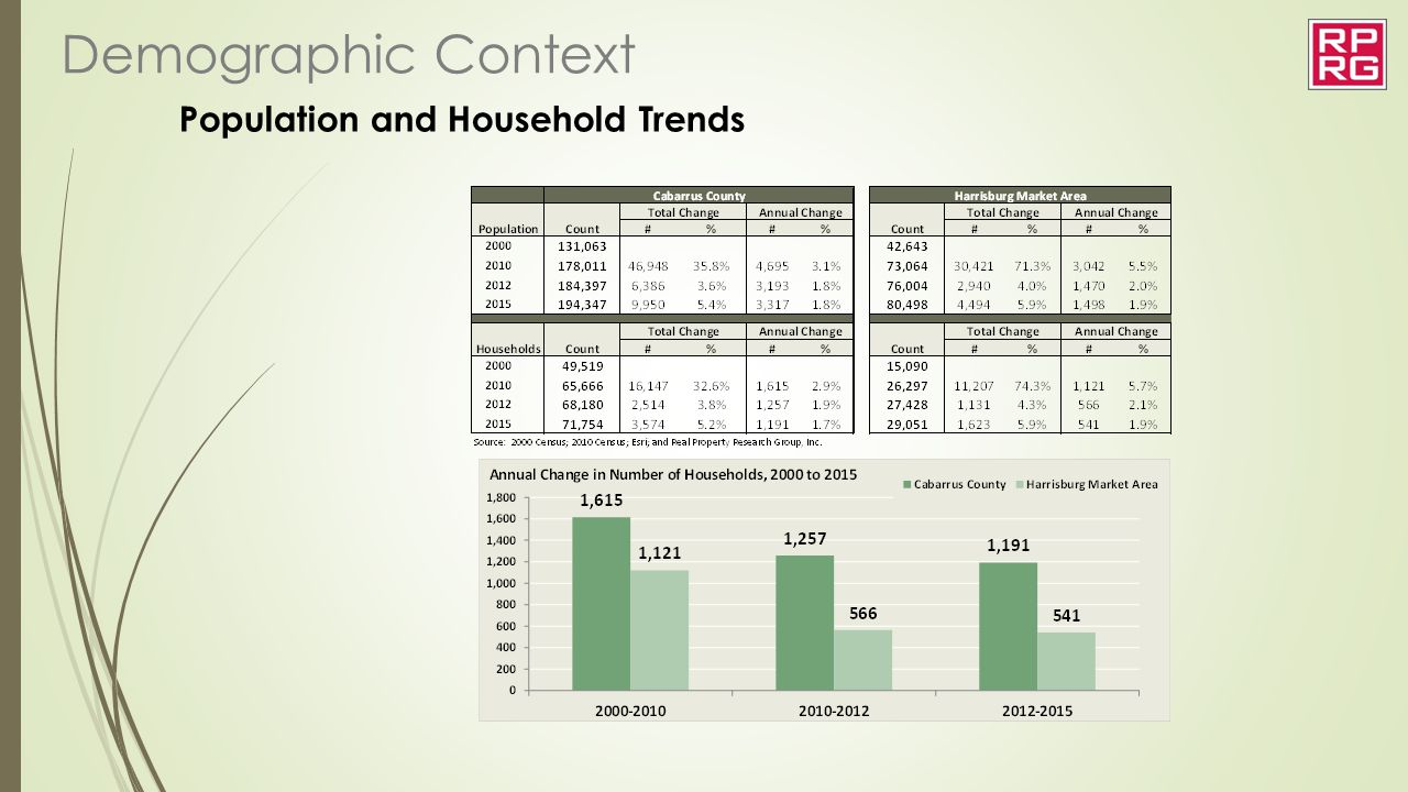 Population and Household Trends