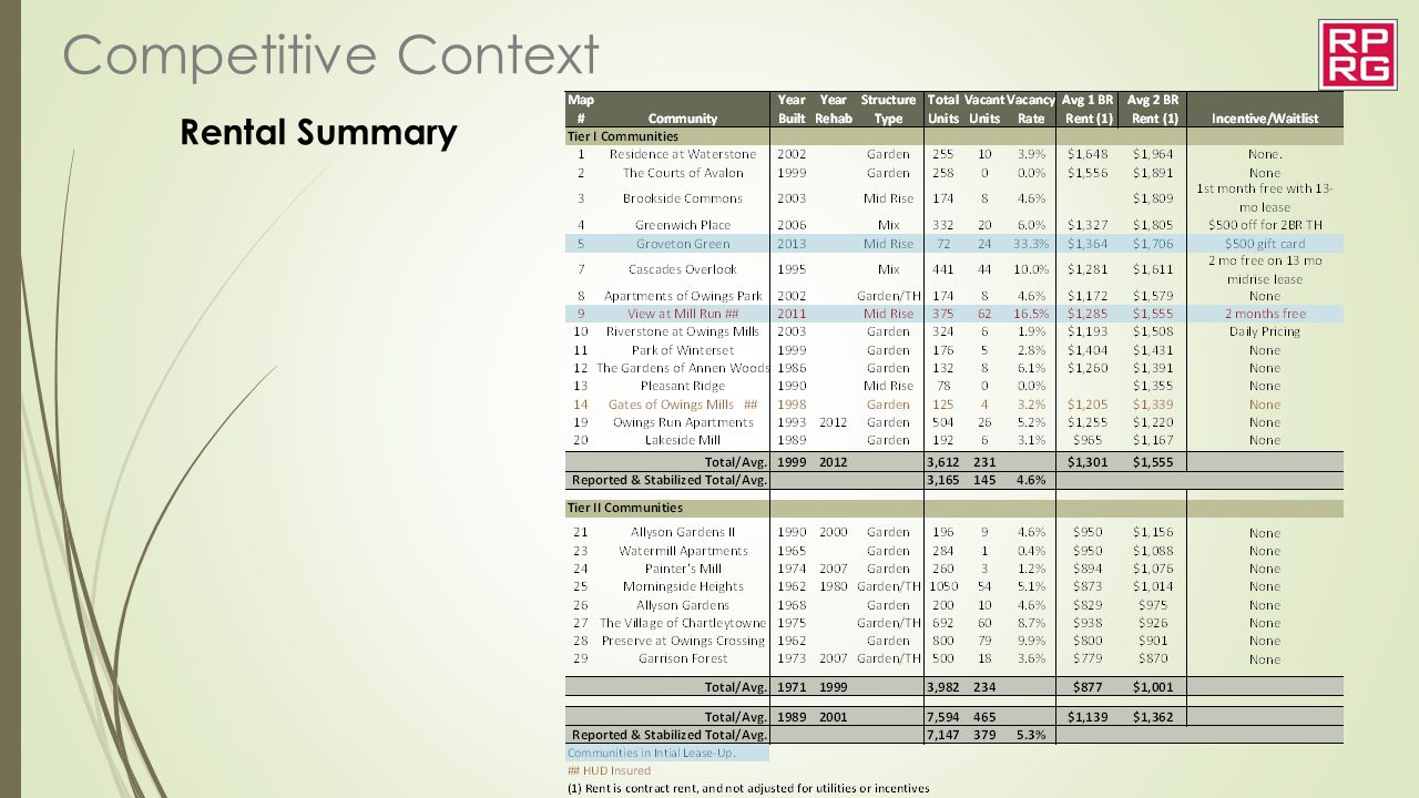 Competitive Context Rental Summary