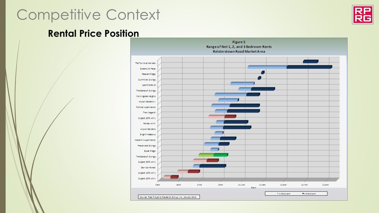 Competitive Context Rental Price Position Look at pipeline