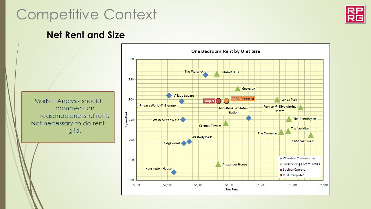 Competitive Context Net Rent and Size