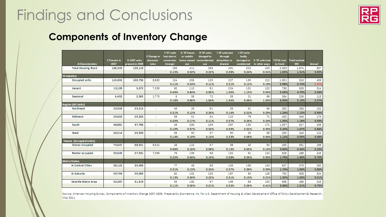 Components of Inventory Change
