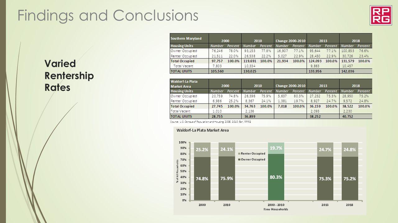 Varied Rentership Rates