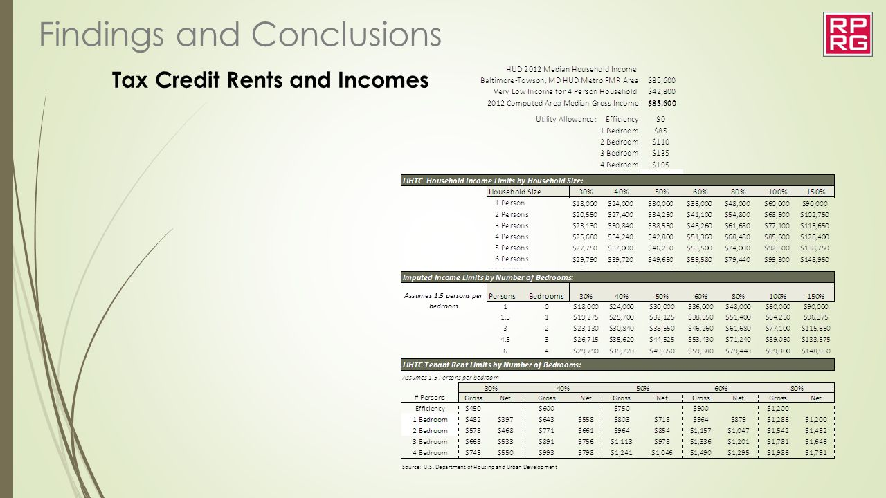 Tax Credit Rents and Incomes