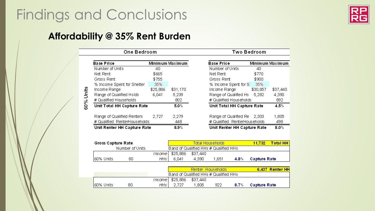 Affordability @ 35% Rent Burden
