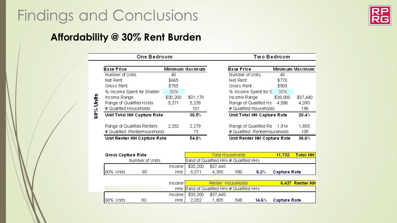 Affordability @ 30% Rent Burden
