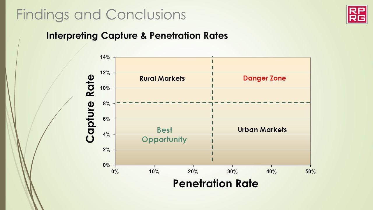 Interpreting Capture & Penetration Rates