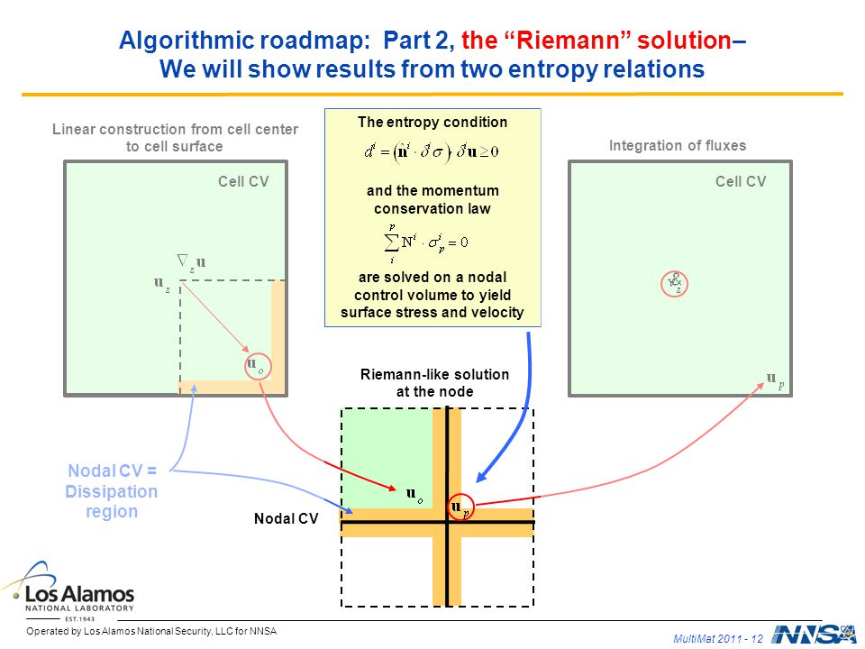 Algorithmic roadmap: Part 2, the Riemann solution– We will show results from two entropy relations