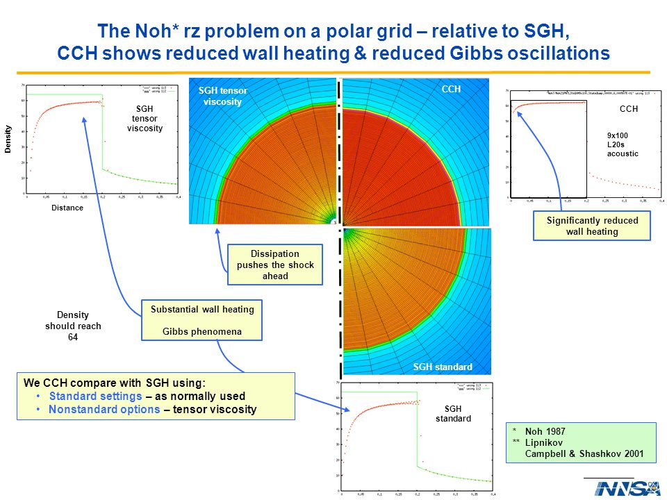 The Noh* rz problem on a polar grid – relative to SGH, CCH shows reduced wall heating & reduced Gibbs oscillations