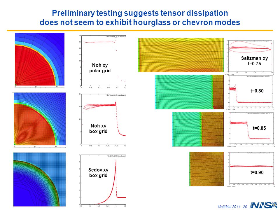 Preliminary testing suggests tensor dissipation does not seem to exhibit hourglass or chevron modes