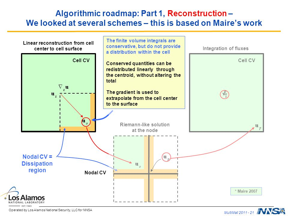 Algorithmic roadmap: Part 1, Reconstruction – We looked at several schemes – this is based on Maire's work