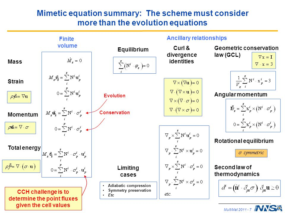 Mimetic equation summary: The scheme must consider more than the evolution equations