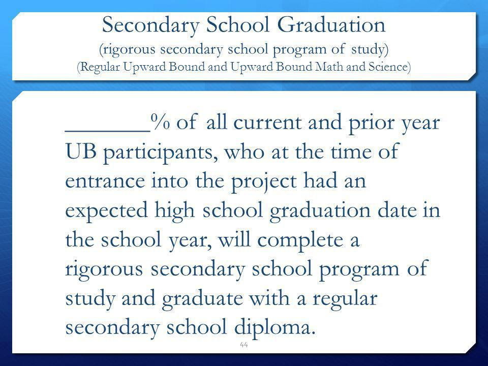 Secondary School Graduation (rigorous secondary school program of study) (Regular Upward Bound and Upward Bound Math and Science)