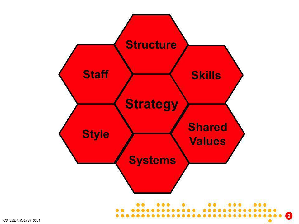 Structure Staff Skills Strategy Style Shared Values Systems