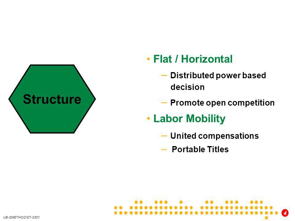 Structure Flat / Horizontal Distributed power based decision