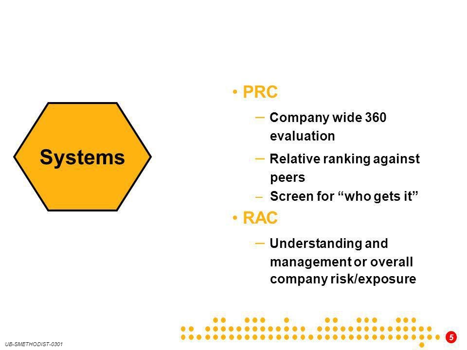 Systems PRC Company wide 360 evaluation Relative ranking against peers