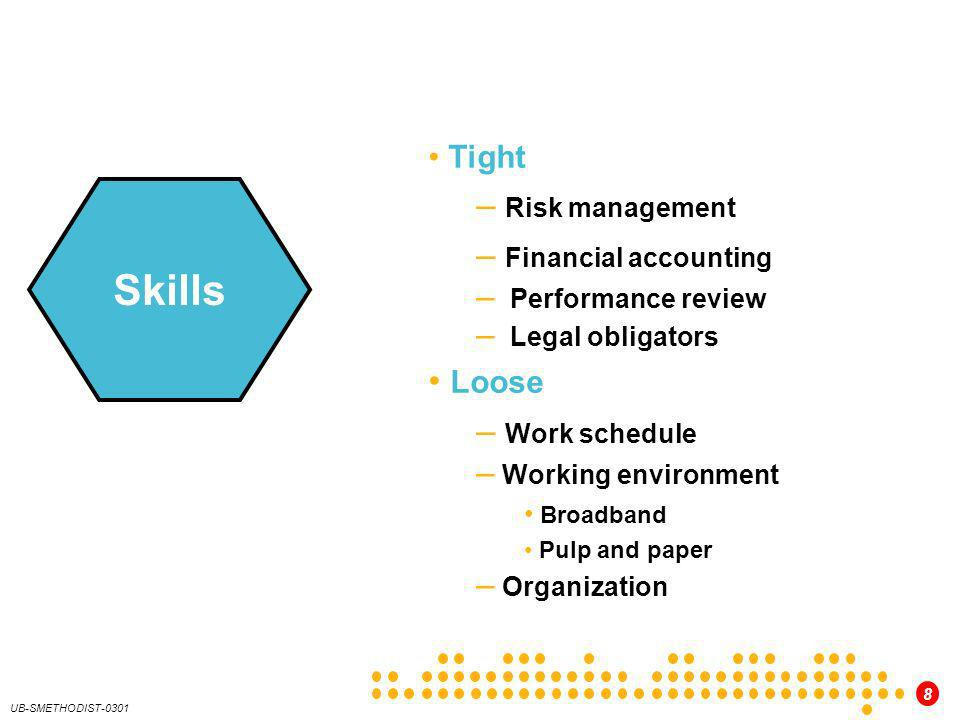 Skills Risk management Financial accounting Loose Work schedule Tight