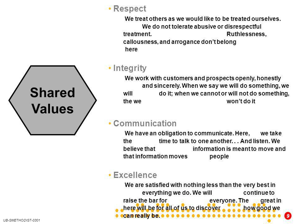 Shared Values Respect Integrity Communication Excellence