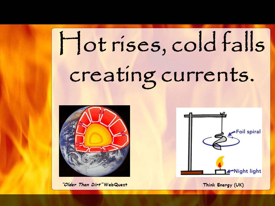 Hot rises, cold falls creating currents.