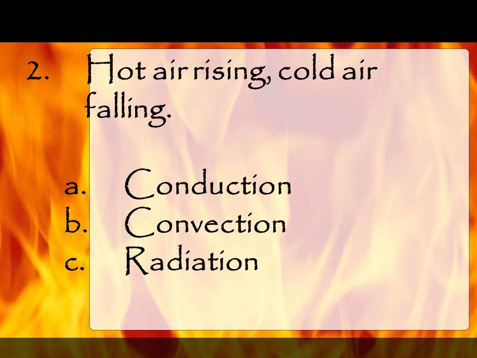 Hot air rising, cold air falling.