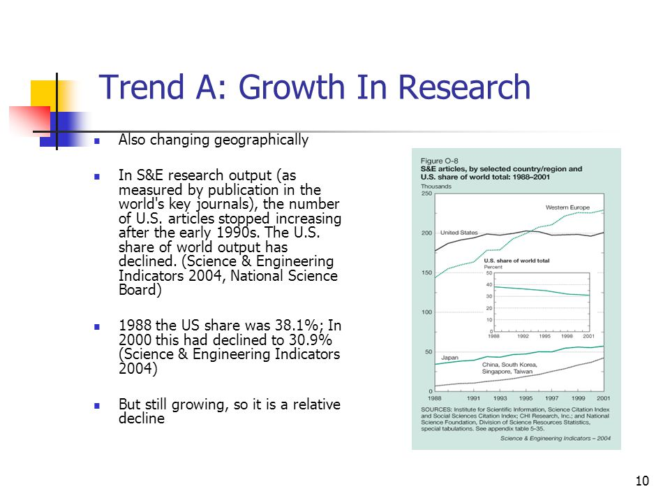 Trend A: Growth In Research