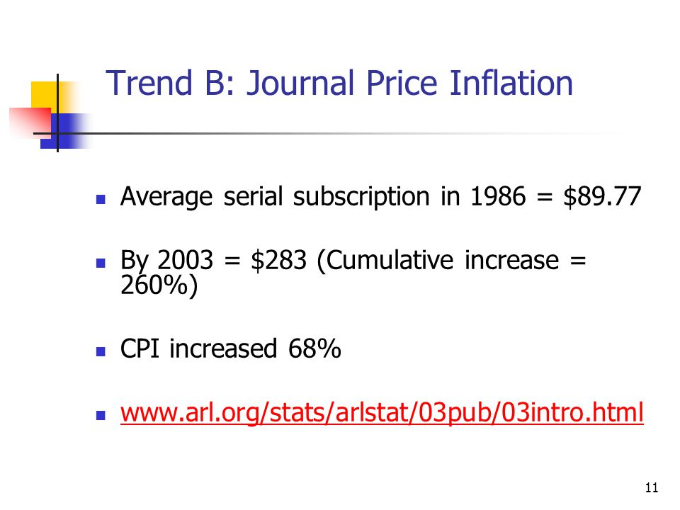 Trend B: Journal Price Inflation