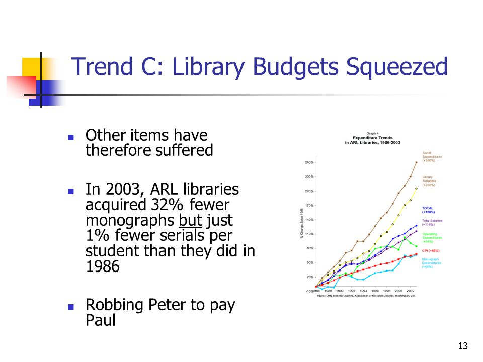 Trend C: Library Budgets Squeezed