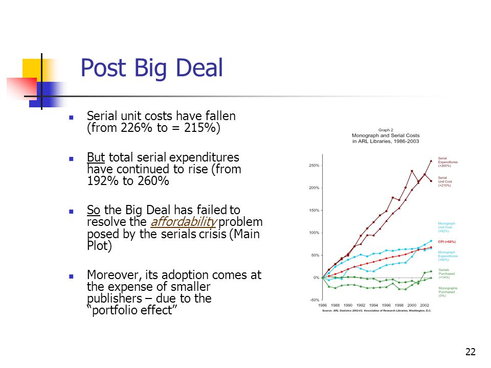 Post Big Deal Serial unit costs have fallen (from 226% to = 215%)