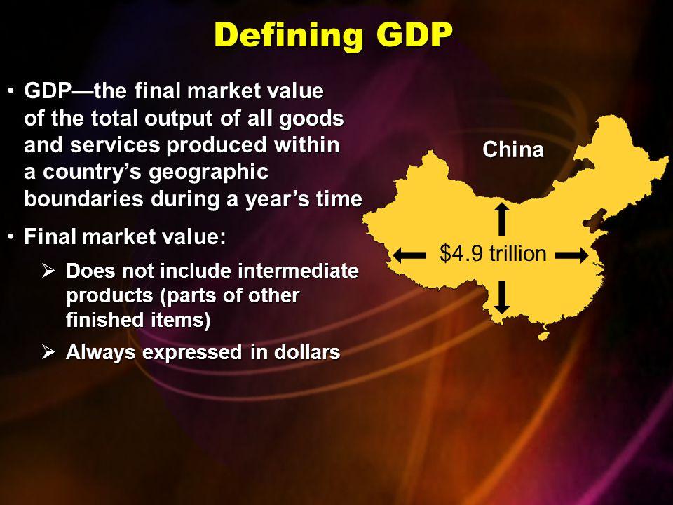 Defining GDP