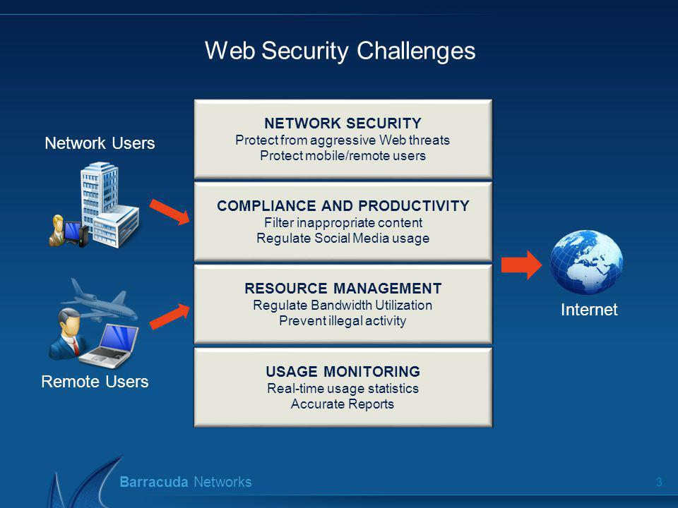 Web Security Challenges