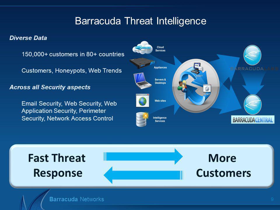 Barracuda Threat Intelligence
