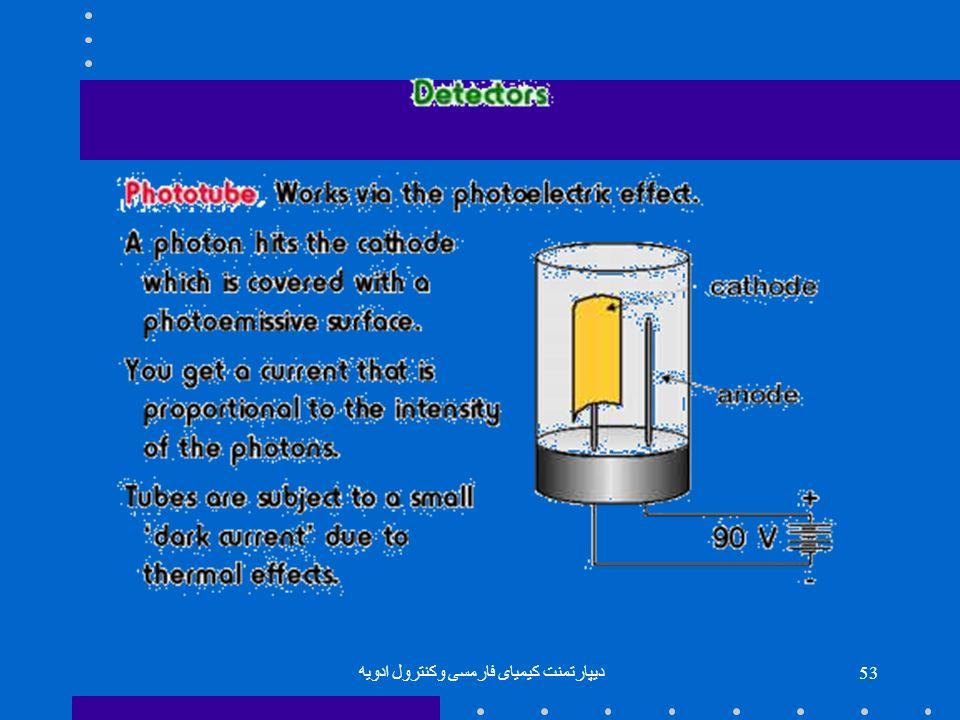 دیپارتمنت کیمیای فارمسی وکنترول ادویه