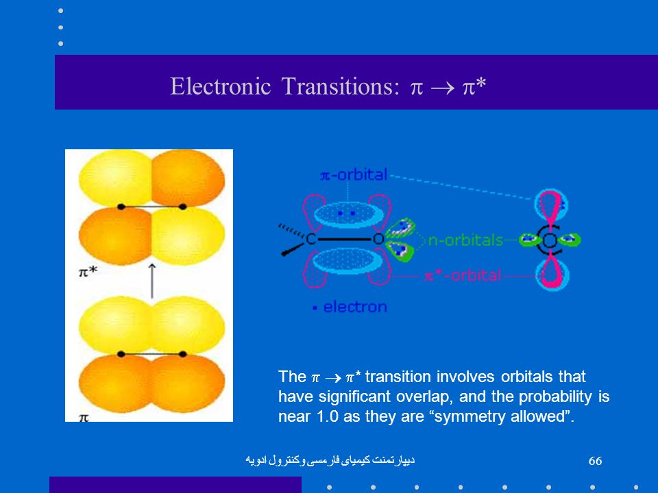 Electronic Transitions: p  p*
