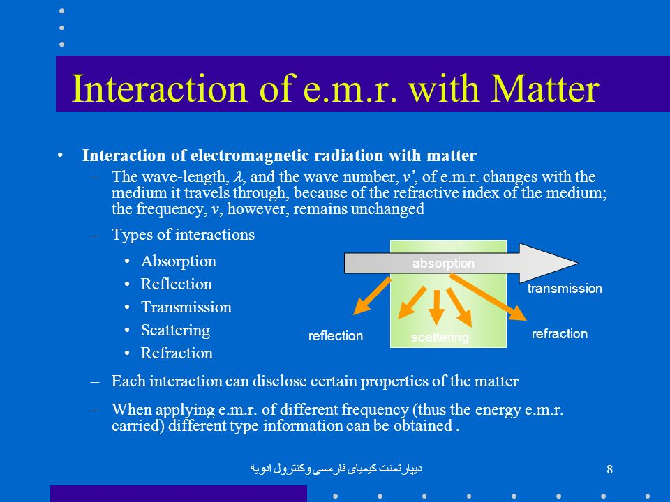 Interaction of e.m.r. with Matter