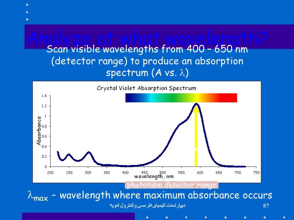 Analyze at what wavelength