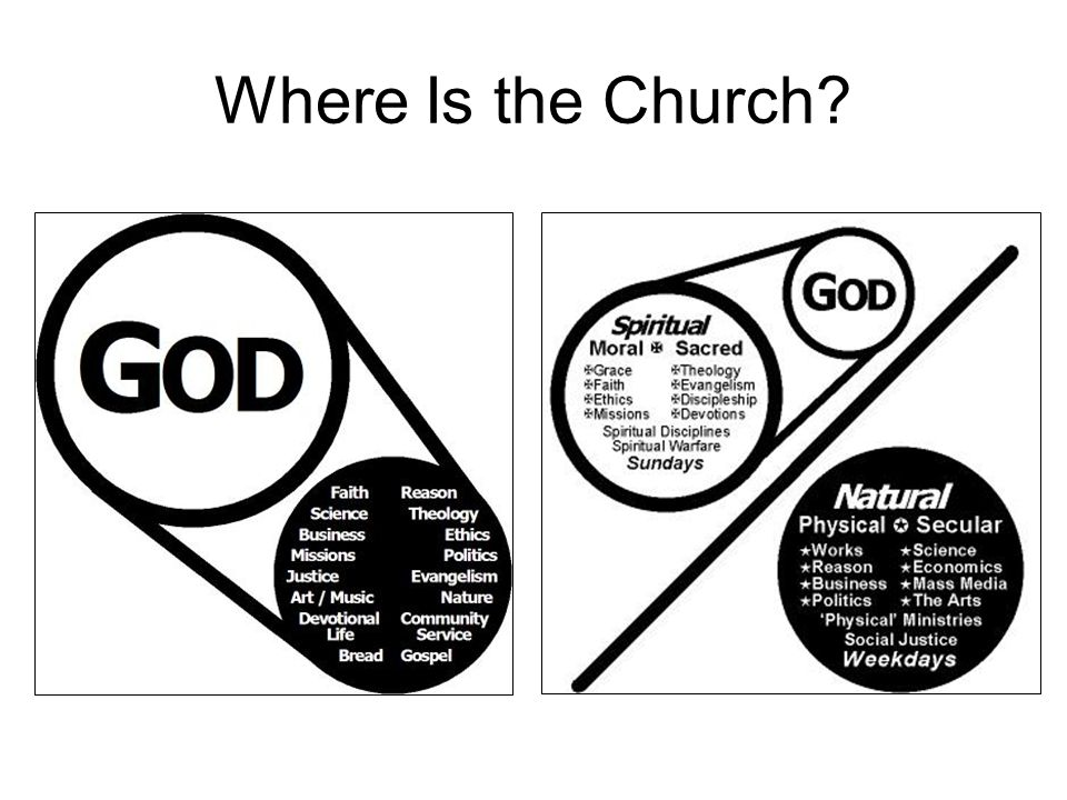 Where Is the Church Explain the two graphics Where Is the Church