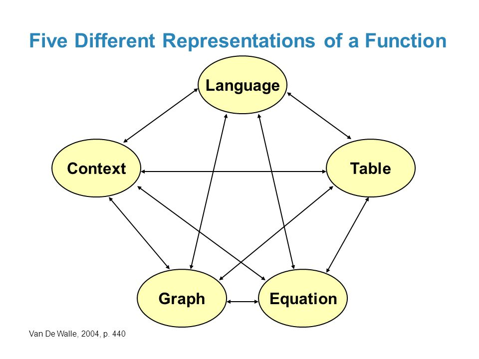 Five Different Representations of a Function