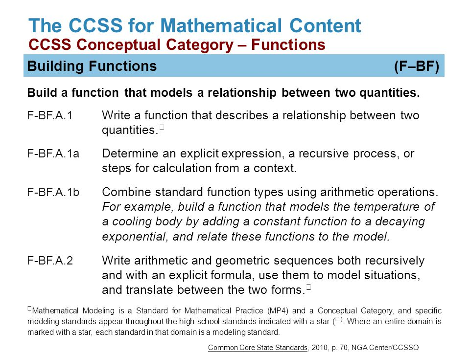 The CCSS for Mathematical Content CCSS Conceptual Category – Functions