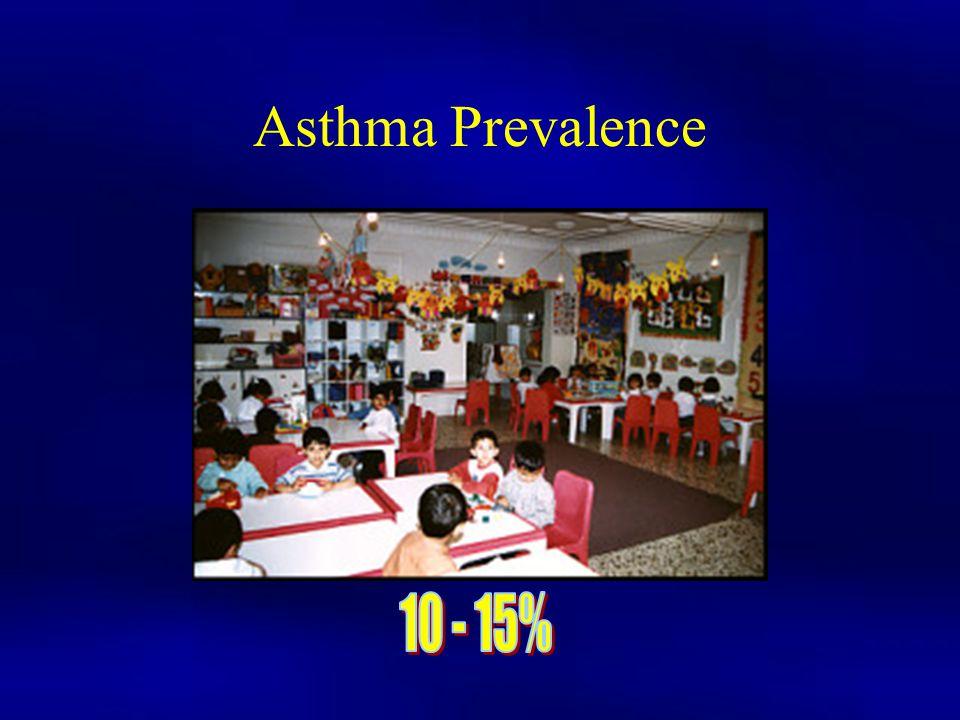 Asthma Prevalence 10 - 15%