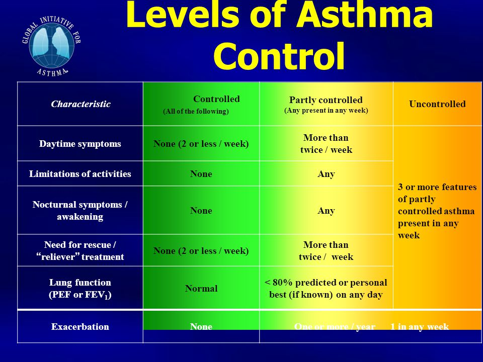 Levels of Asthma Control