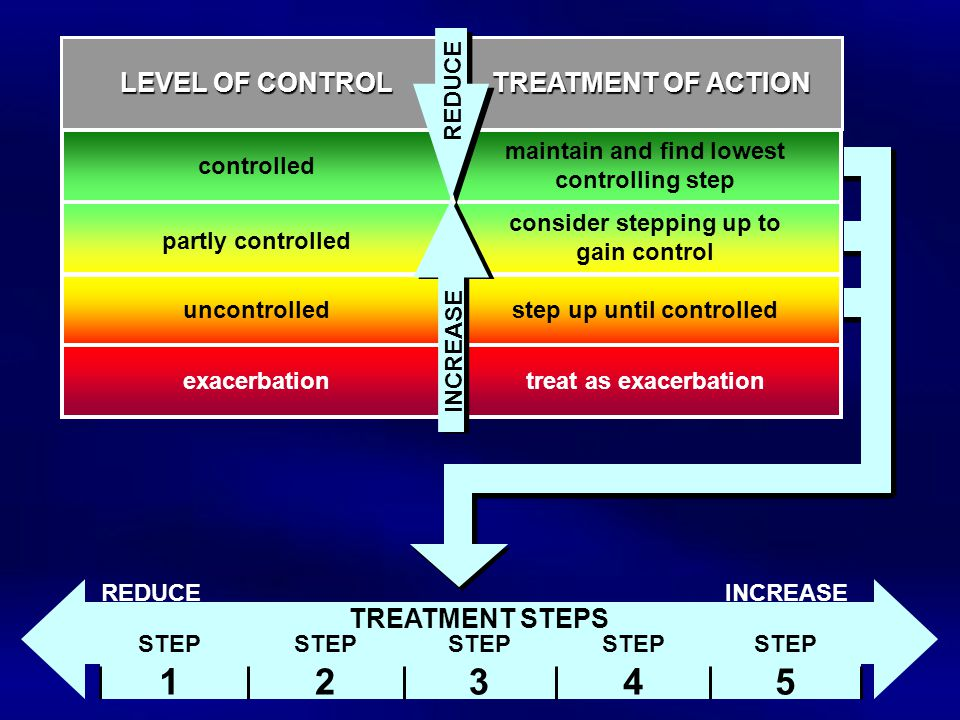 1 2 3 4 5 LEVEL OF CONTROL TREATMENT OF ACTION TREATMENT STEPS REDUCE