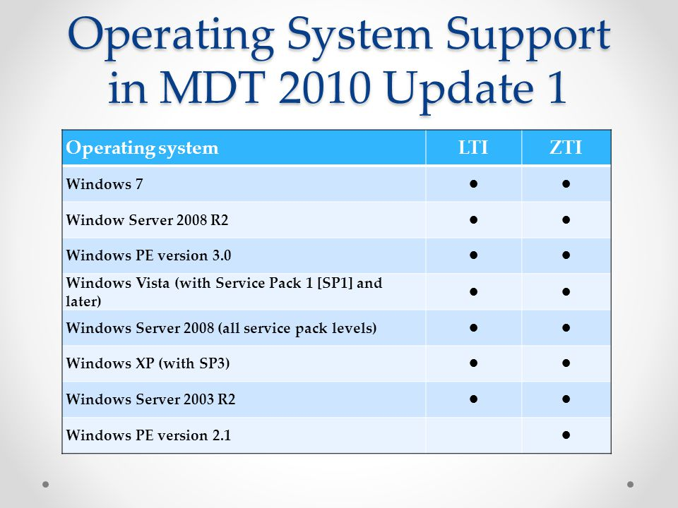 Operating System Support in MDT 2010 Update 1