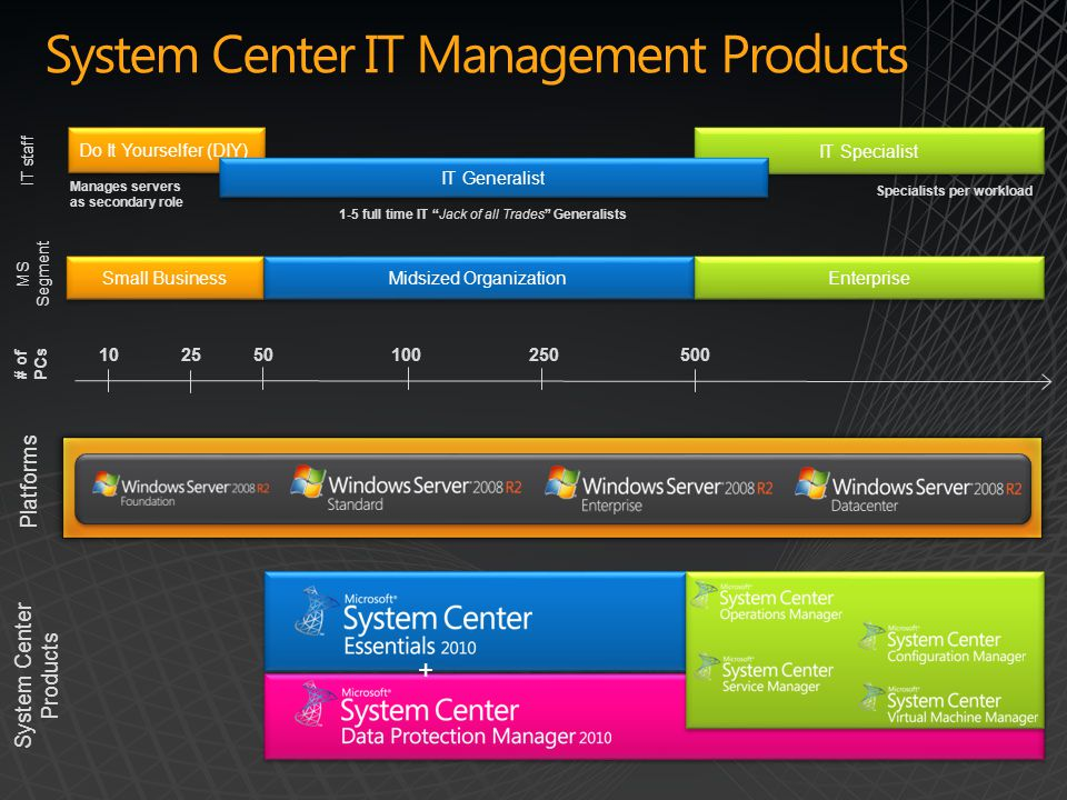 System Center IT Management Products