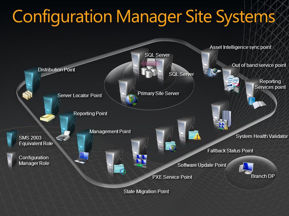 Configuration Manager Site Systems